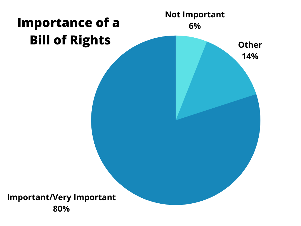 Importance of a Bill of Rights